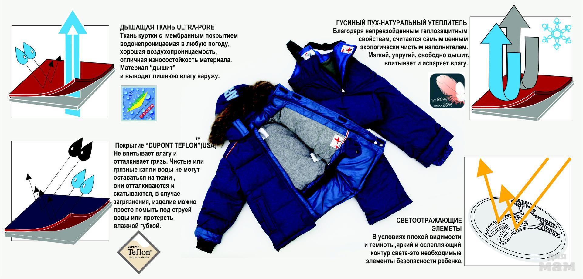 Выбор зимней одежды. Пуховик или синтетика XXI века?
